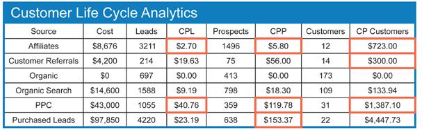Web Analytics Santa Rosa