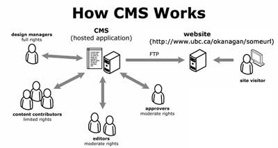How a CMS works