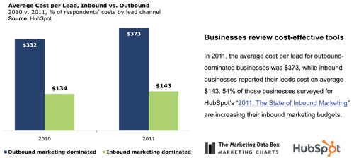 Inbound marketing leads cost less than those generated by traditional means