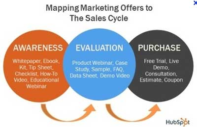 Thre Stages of Marketing Funnel